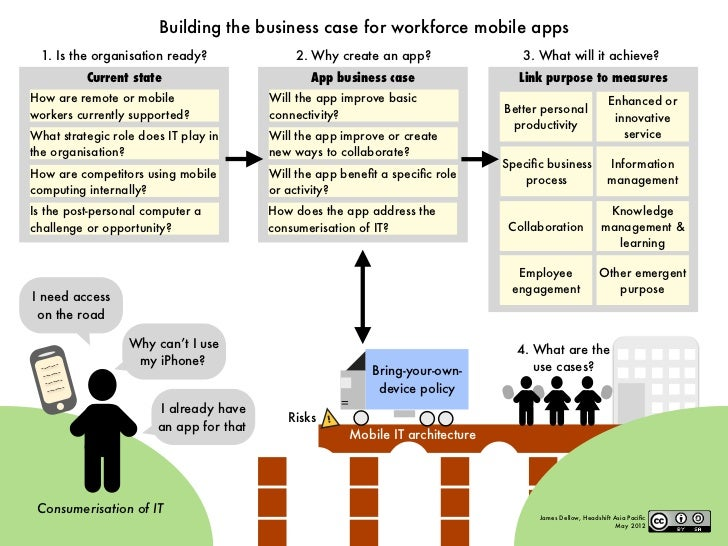 Building the business case for workforce mobile apps  1. Is the organisation ready?                    2. Why create an ap...