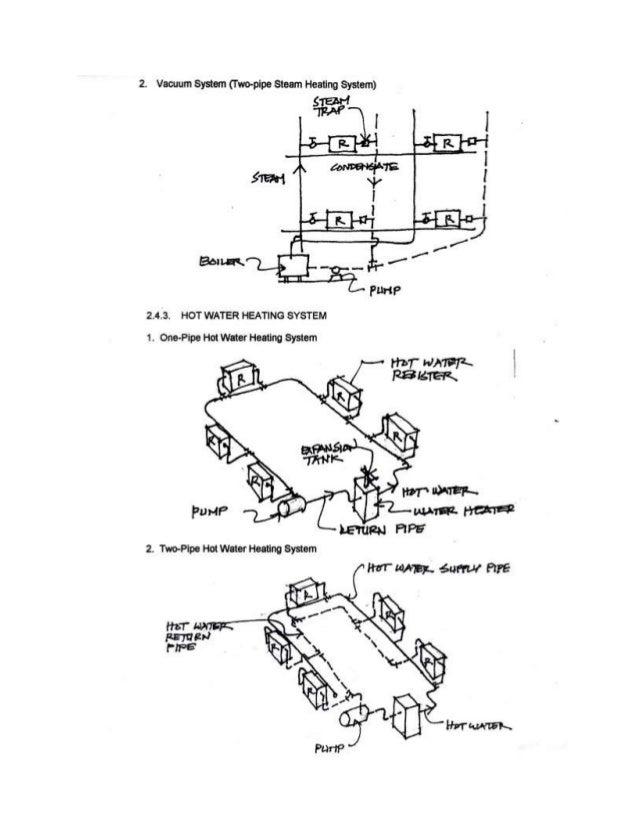 Building utilities 2