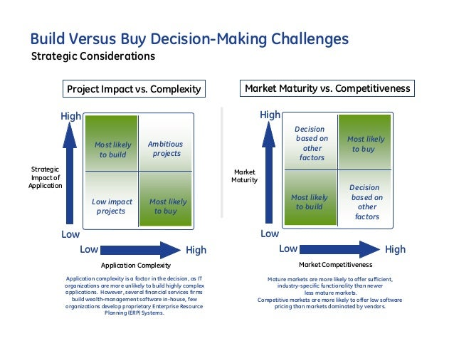 paccar build vs buy When you identify a challenge your company is facing, you've got a lot of options  to solve it see if building or buying a solution is right for you.