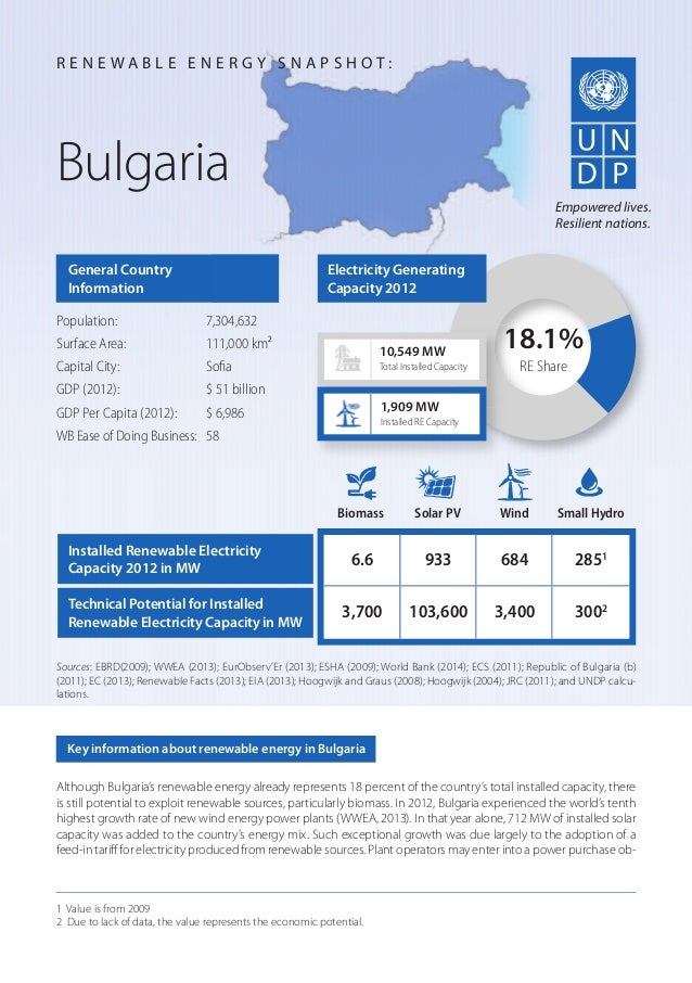Although Bulgaria's renewable energy already represents 18 percent of the country's total installed capacity, there is sti...