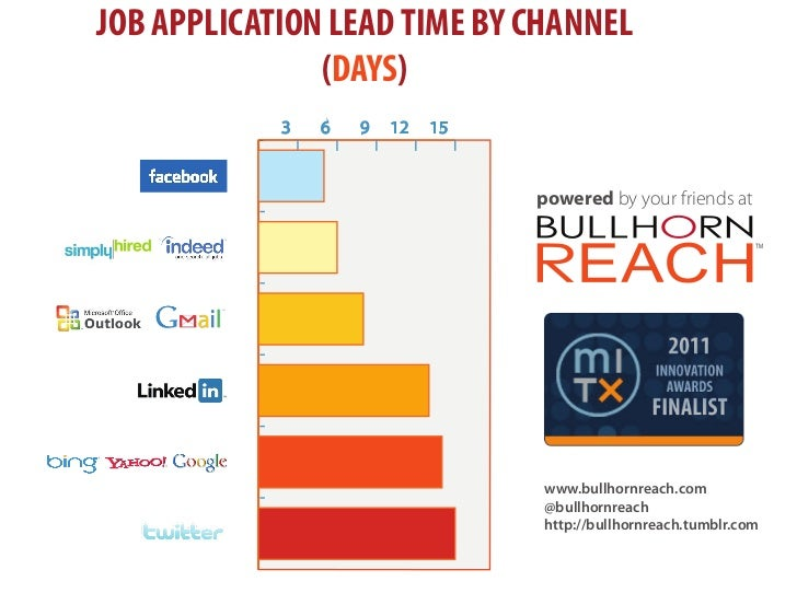Lead Time for Job Applications  by Channel - Bullhorn Reach, May 2011
