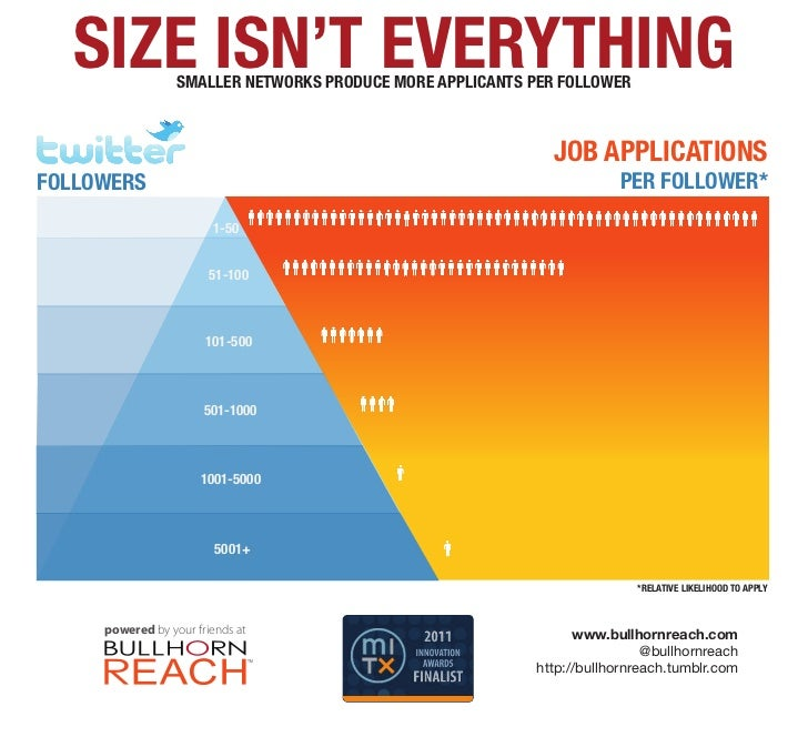 SIZE ISN'T EVERYTHING                  SMALLER NETWORKS PRODUCE MORE APPLICANTS PER FOLLOWER                              ...