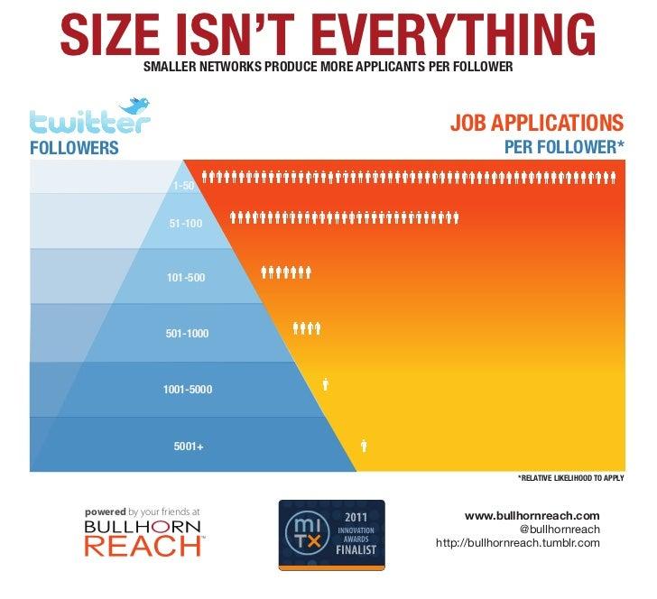 Size (of Twitter following) Isn't Everything - Bullhorn Reach, June 2011