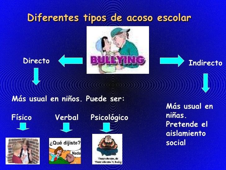 Bullying presentation for Diferentes tipos de viveros