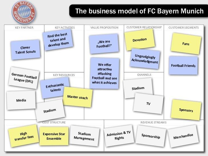 Sports club business plan