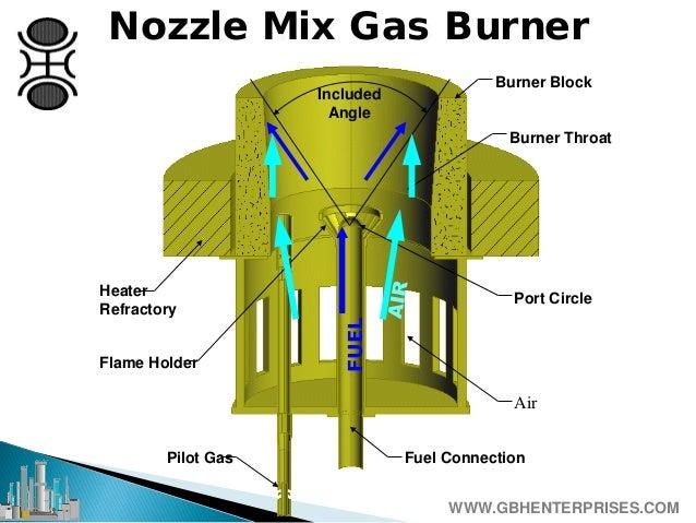 Natural Gas Wall Furnace History