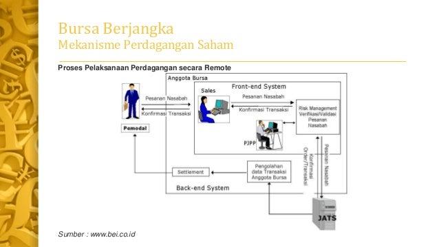 Mekanisme perdagangan forex