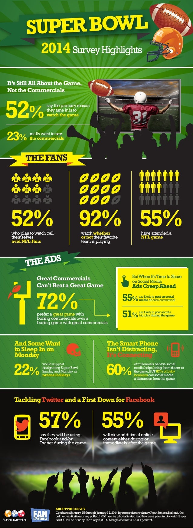 UPER BOWL S 2014 Survey Highlights  It's Still All About the Game, Not the Commercials  52% 23%  say the primary reason th...