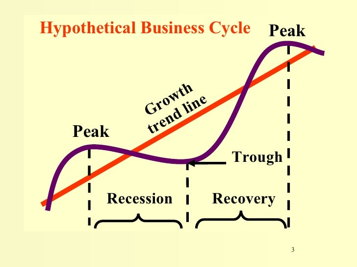 business cycle and depression shape russell The business cycle dating committee at the national bureau of economic research (nber) provides a better way to find out if there is a recession is taking place this committee determines the amount of business activity in the economy by looking at things like employment, industrial production, real income and wholesale-retail sales.