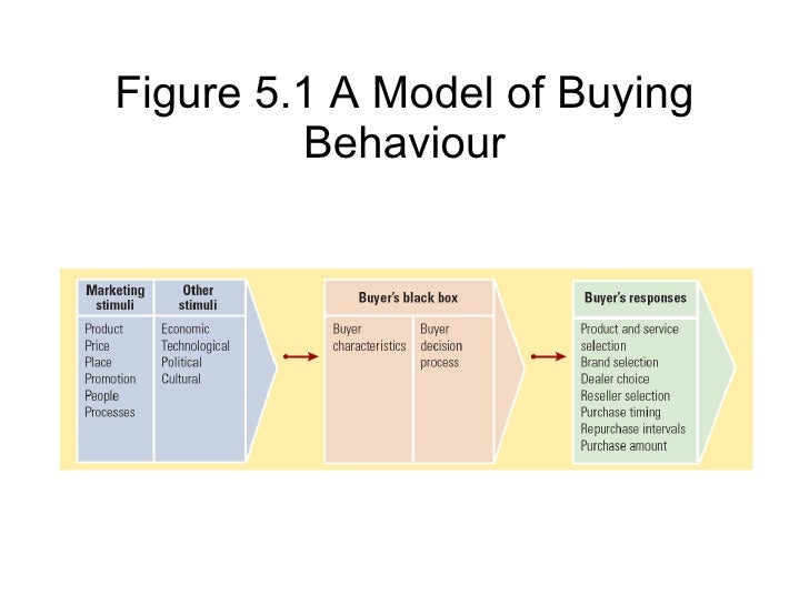 the distinct buying behaviors of different Consumer buying behaviours: 4 important types of consumer buying behaviours consumer decision-making varies with the type of buying decision there are great differences between buying toothpaste, a tennis racket, a personal computer, and a new car complex and expensive purchases are likely to.