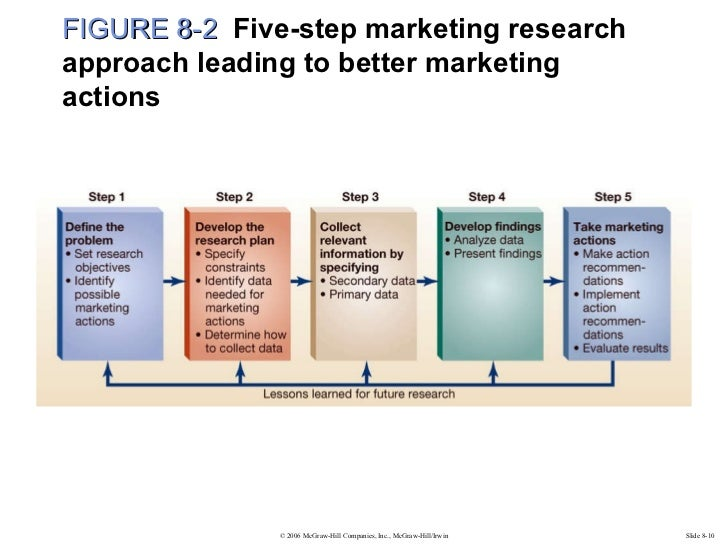 five step approach to marketing research Solving the problem: five-step marketing research approach presentation on studybaycom - marketing, powerpoint presentation - smart writer | 407904.