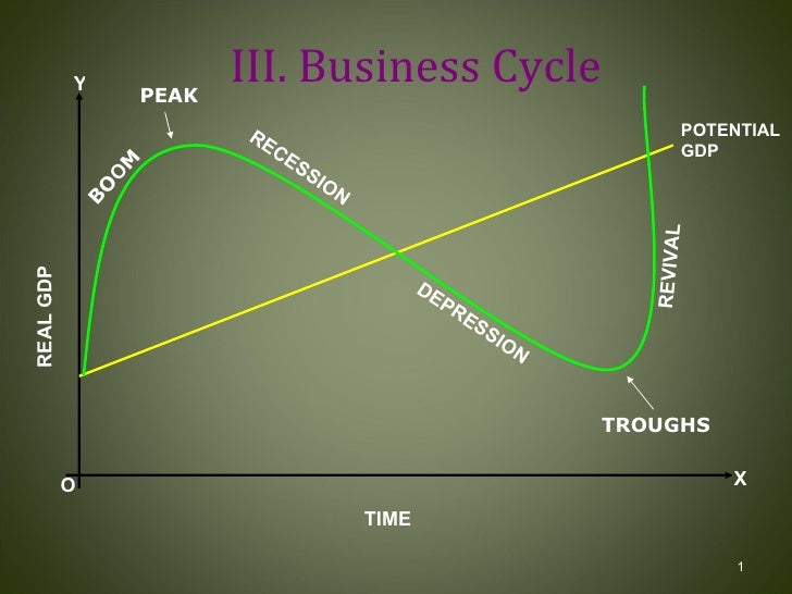 III. Business Cycle BO O M PEAK RECESSION DEPRESSION TROUGHS REVIVAL POTENTIAL GDP REAL GDP O TIME X Y