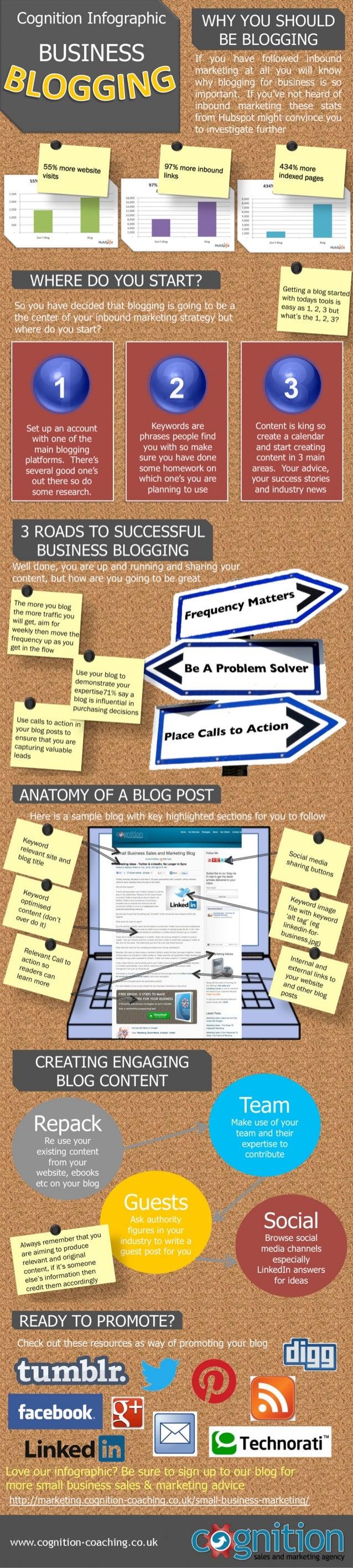 Business Blogging- (RAGHU)