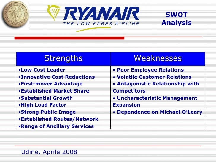ryanair swot analysis