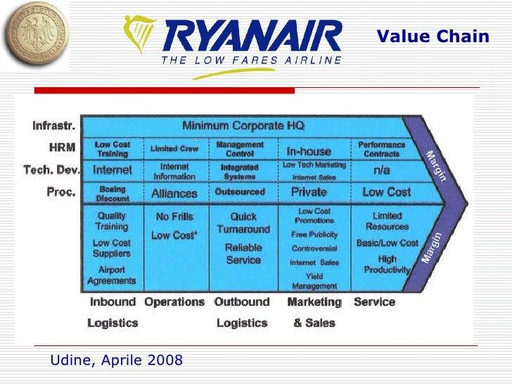 Ryanair case study analysis essay