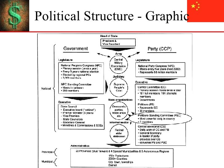 politics business and bureaucracy a 1985 adaptive model of bureaucratic politics 763 political resources of business and consumer groups are equal (as described by the intersection of their resource functions-see figure 2) we call this the pluralist equilibrium, because it obviously formalizes the old pluralist idea of a balance of group forces as the system.