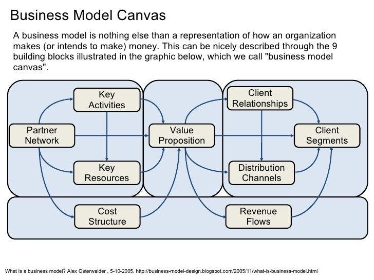 Key Activities Key Resources Cost Structure Revenue Flows Distribution Channels Client Segments Partner Network Client Rel...