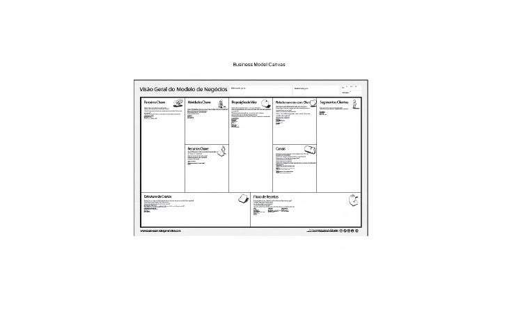 Business Model Canvas Integration Environment Analysis Pt Br