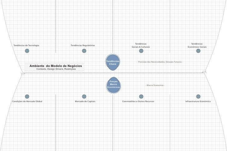 Business Model Environment 1 Macro Economics Key Trends Market Pt Br