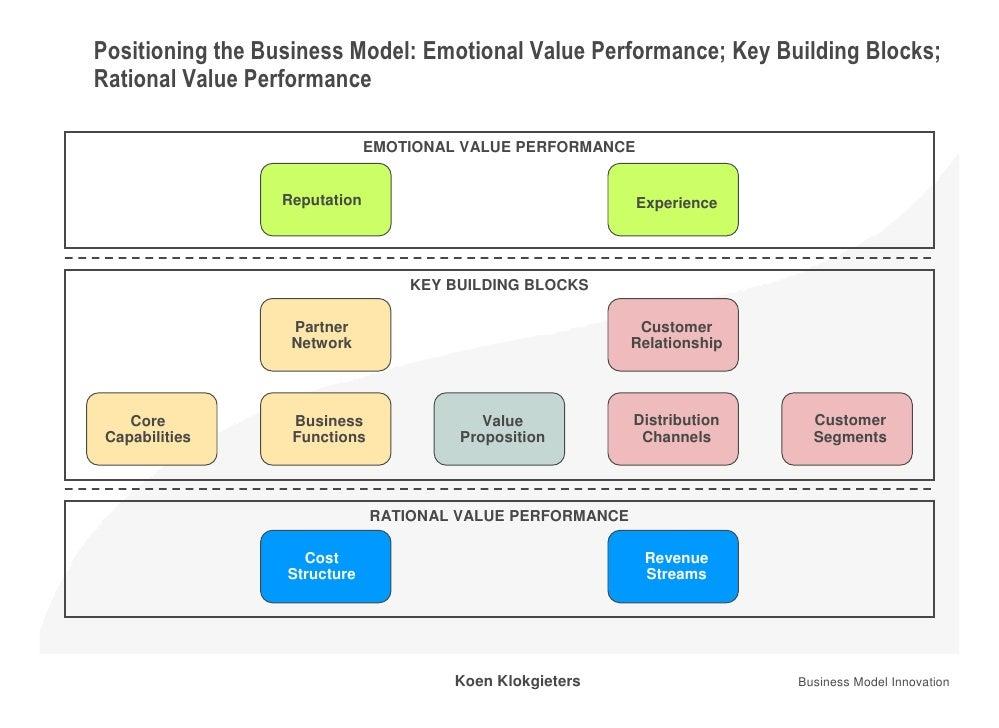 Positioning the Business Model: Emotional Value Performance; Key Building Blocks; Rational Value Performance              ...