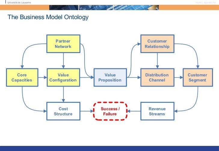 Business Model Ontolog...