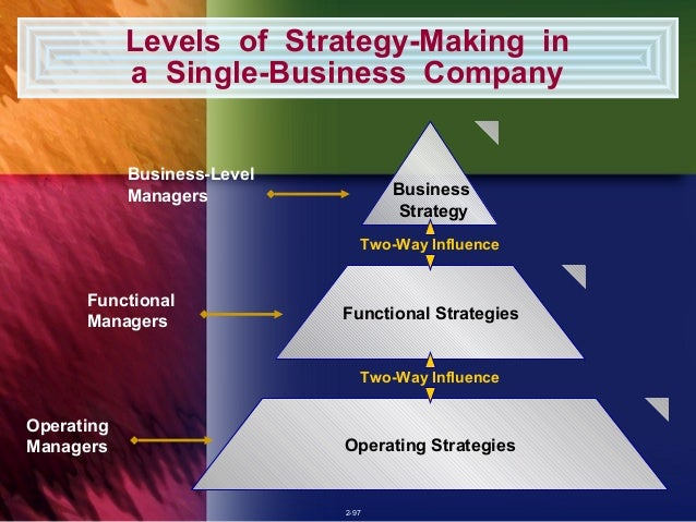 To identify a diversified company strategy