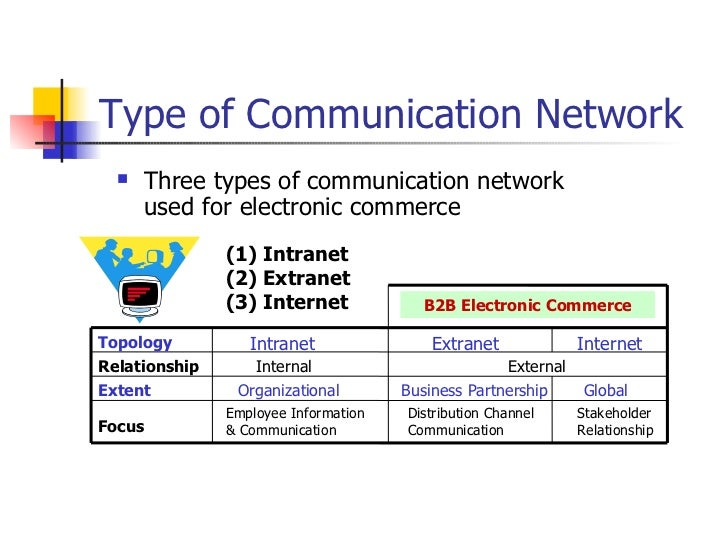 types of electronic communication 2 identify electronic communication equipment and systems 21 types of  electronic communication equipment, component parts and accessories used in  the.