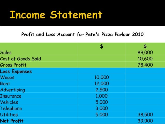 profit and loss analysis