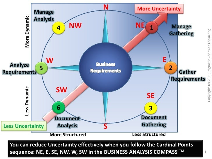 Business analysis compass managing uncertainty