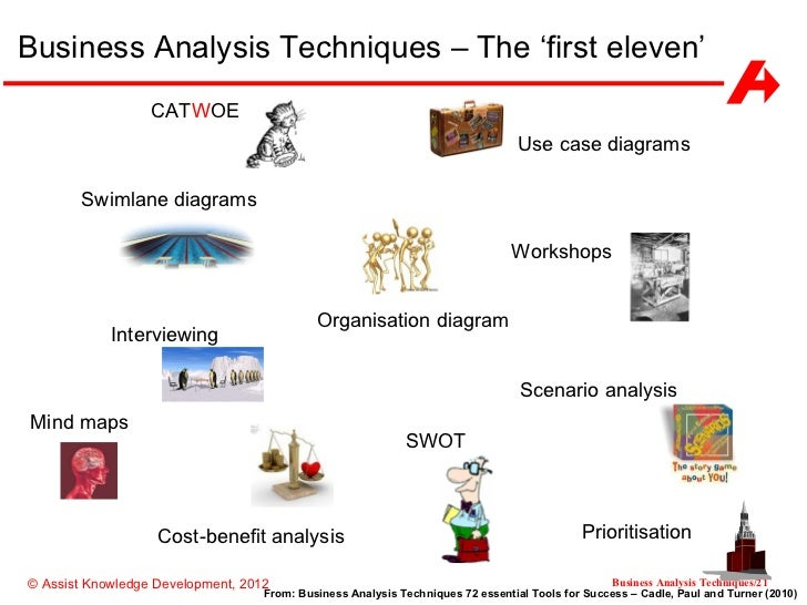 business analysis techniques    business analysis techniques