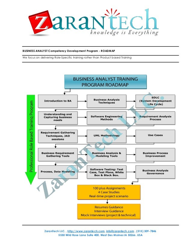 BUSINESS ANALYST Competency Development Program - ROADMAP We focus on delivering Role-Specific training rather than Produc...