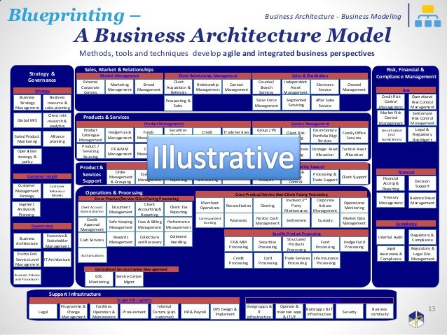 business architecture business modeling only webinar