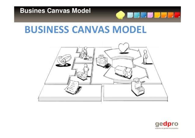 Busines Canvas Model BUSINESS CANVASMODEL