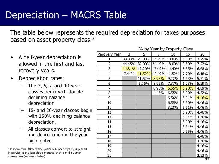 macrs table