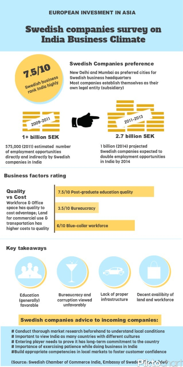 Business climate infographic