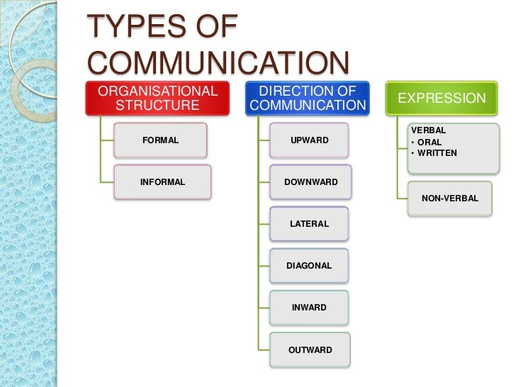 communication in commercial organisation methods of solving them It can be embarrassing to make mistakes with communication  these kinds of  errors can cause serious commercial problems, violate people's privacy, and.