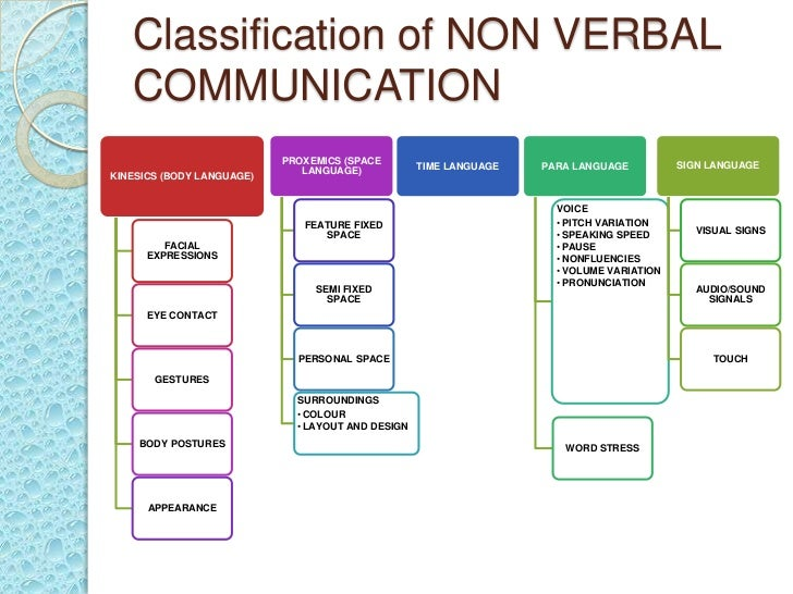 nonverbal comnunications