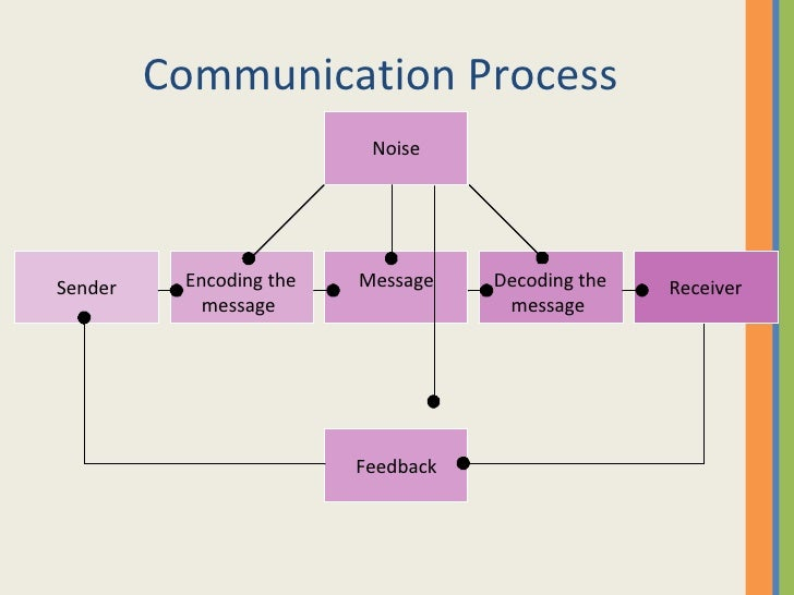 Business Communication Process Communication Process Feedback