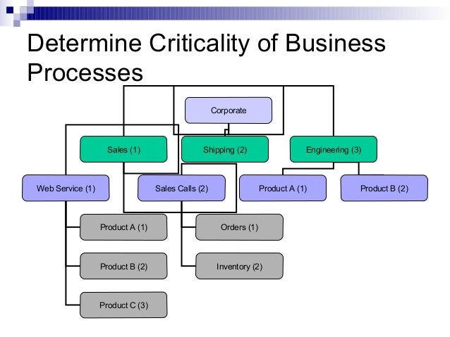 computer system business continuity plan