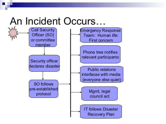 Disaster recovery protocol, superfund emergency response actions ...