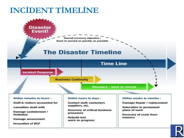 Business continuity management www reconglobal in