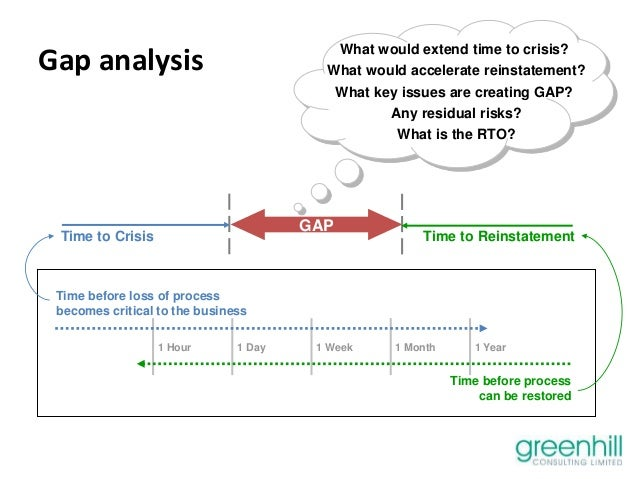 global analysis gap analysis A gap analysis is a tool that itil recommends organizations use to compare their current state to some future desired state gap analyses are covered in the continual service improvement (csi) book.
