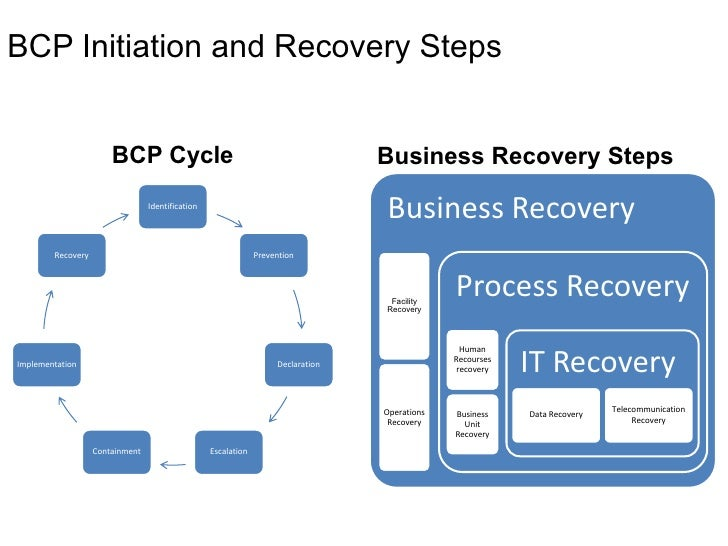 disaster recovery planning in banking sector Jon toigo, disaster recovery planning: preparing for the unthinkable, prentice hall professional technical reference, 2002 2 business continuity and disaster recovery planning for it professionals: susan snedaker (author): kindle edition (2003).