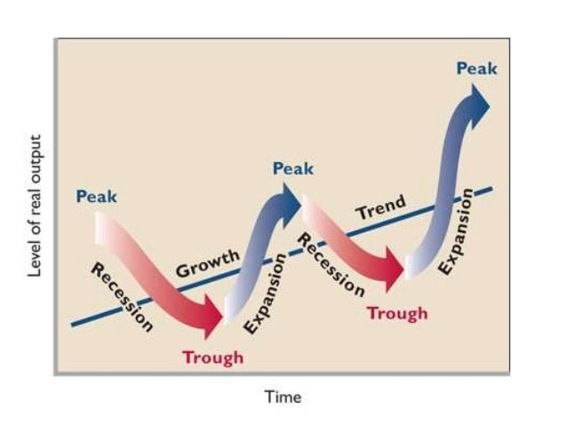 business cycle Business cycle, what is the business cycle, phases of the business cycle, understanding the business cycle, economic expansion, expansion, maturation, recession, recovery, investment opportunities, yield curve.