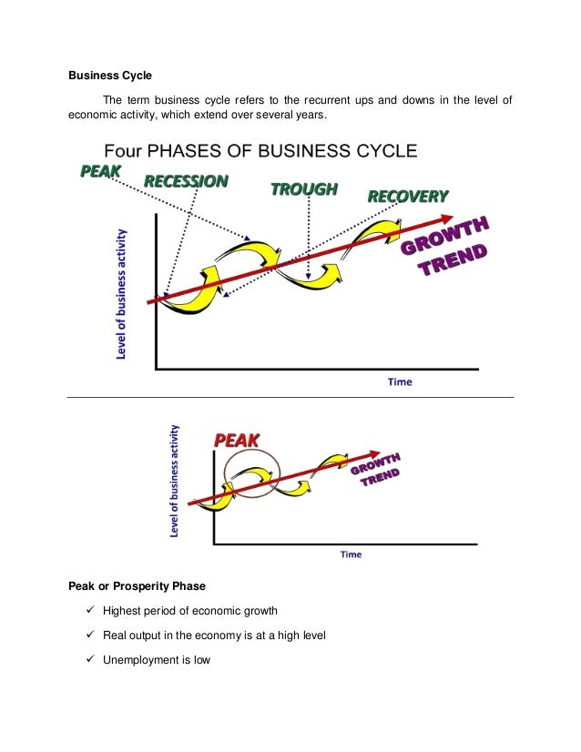 Business Cycle     The term business cycle refers to the recurrent ups and downs in the level ofeconomic activity, which e...