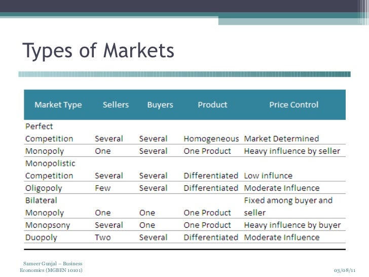 market types A market normally consists of (a) individuals and organizations who (b) are interested and willing to buy a particular product to obtain benefits that will satisfy a specific need or want, and who (c) have the resources (time, money) to engage in such a transaction.