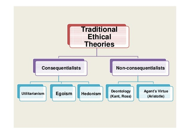 compare utilitarian and deontological theory Deontology is thus different from the utility maximisation of utilitarian ethics, where ethics appears in utility functions as moral preferences the paper then argues that.