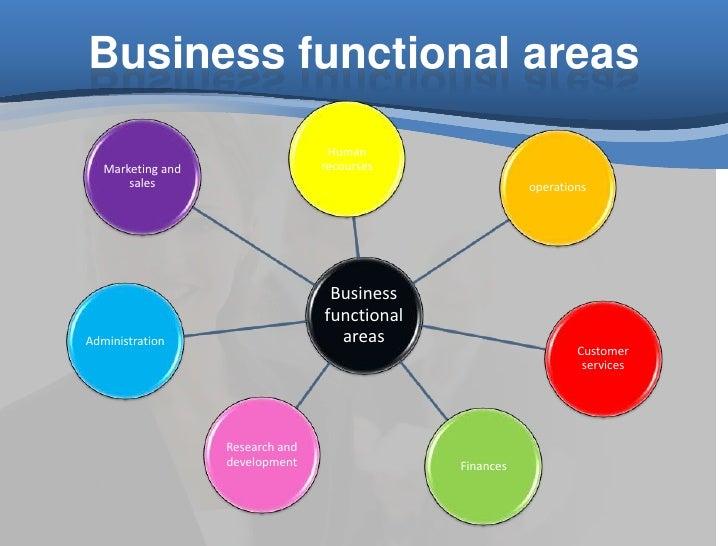 Functional Areas of a Business Essay Sample