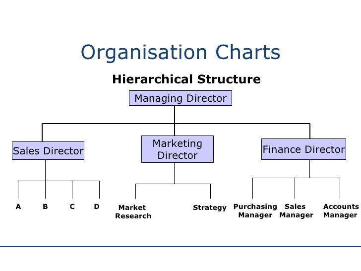 principles of management tesco Case study no 1 title submitted by: rosales, frederick g subject: principles of management section: bsat 3-2 time & day: 11:00am-2:00pm, monday problems.
