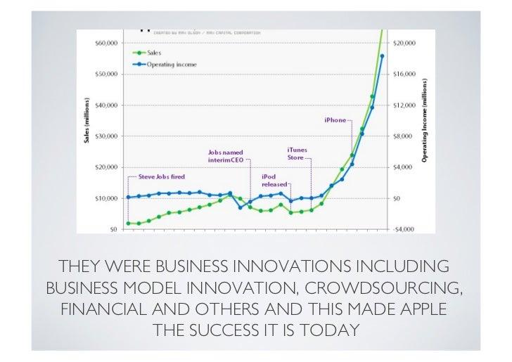 the innovation secrets of steve jobs pdf